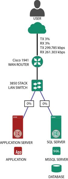 NGM05 LAN or Server Fault 02