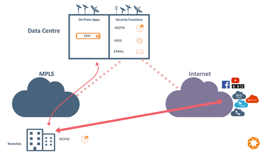 SD WAN improves performance with Direct to Internet traffic