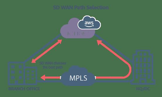 SDWAN Path Selection