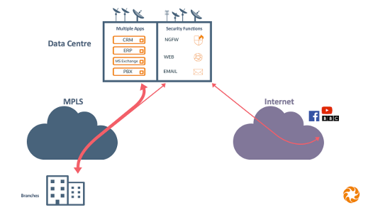 Traditional networks with applications in the Data Centre